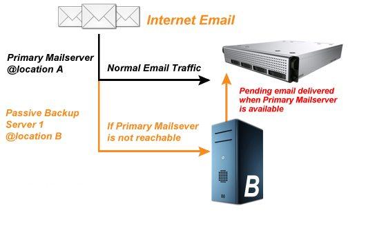 mail-server-struture1